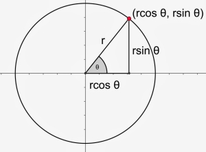 dilated-circle-with-trig-functions-and-triangle
